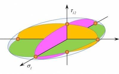 Failure Index vs Strength Ratio in a Quadratic Failure Criterion (Composite Materials)
