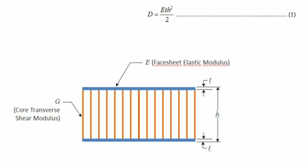 About the Stiffness of Sandwich Structures